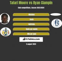 Tafari Moore vs Ryan Clampin h2h player stats