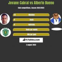 Jovane Cabral vs Alberto Bueno h2h player stats