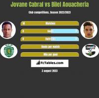 Jovane Cabral vs Bilel Aouacheria h2h player stats