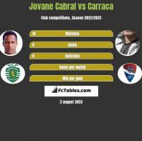 Jovane Cabral vs Carraca h2h player stats