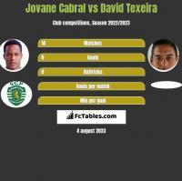 Jovane Cabral vs David Texeira h2h player stats