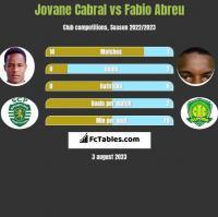 Jovane Cabral vs Fabio Abreu h2h player stats