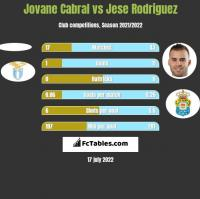 Jovane Cabral vs Jese Rodriguez h2h player stats