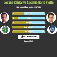 Jovane Cabral vs Luciano Dario Vietto h2h player stats