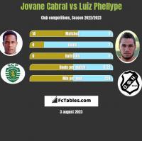 Jovane Cabral vs Luiz Phellype h2h player stats