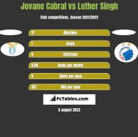 Jovane Cabral vs Luther Singh h2h player stats