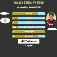 Jovane Cabral vs Nene h2h player stats