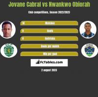 Jovane Cabral vs Nwankwo Obiorah h2h player stats