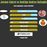 Jovane Cabral vs Rodrigo Andres Battaglia h2h player stats
