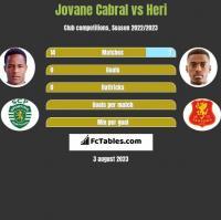 Jovane Cabral vs Heri h2h player stats