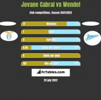 Jovane Cabral vs Wendel h2h player stats