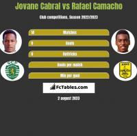 Jovane Cabral vs Rafael Camacho h2h player stats