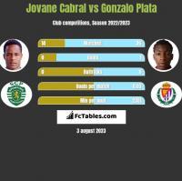 Jovane Cabral vs Gonzalo Plata h2h player stats