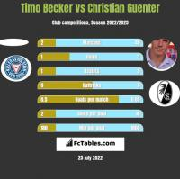 Timo Becker vs Christian Guenter h2h player stats