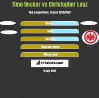 Timo Becker vs Christopher Lenz h2h player stats
