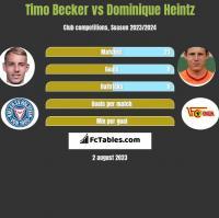 Timo Becker vs Dominique Heintz h2h player stats