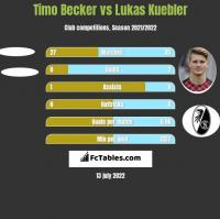 Timo Becker vs Lukas Kuebler h2h player stats