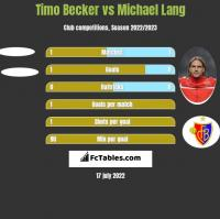 Timo Becker vs Michael Lang h2h player stats