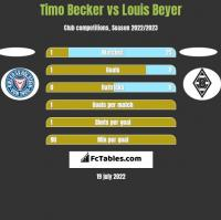 Timo Becker vs Louis Beyer h2h player stats