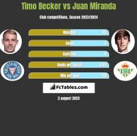 Timo Becker vs Juan Miranda h2h player stats
