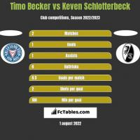 Timo Becker vs Keven Schlotterbeck h2h player stats