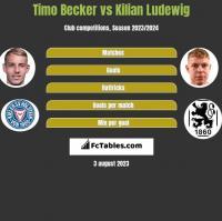 Timo Becker vs Kilian Ludewig h2h player stats