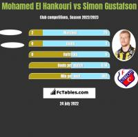 Mohamed El Hankouri vs Simon Gustafson h2h player stats