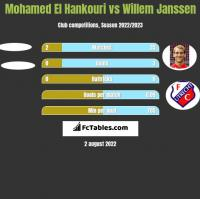 Mohamed El Hankouri vs Willem Janssen h2h player stats