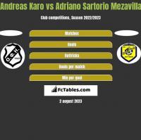Andreas Karo vs Adriano Sartorio Mezavilla h2h player stats