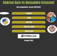 Andreas Karo vs Alessandro Crescenzi h2h player stats