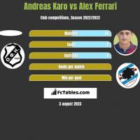Andreas Karo vs Alex Ferrari h2h player stats