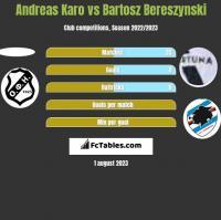 Andreas Karo vs Bartosz Bereszynski h2h player stats