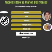 Andreas Karo vs Claiton Dos Santos h2h player stats