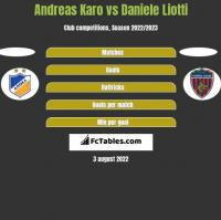 Andreas Karo vs Daniele Liotti h2h player stats