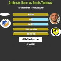 Andreas Karo vs Denis Tonucci h2h player stats