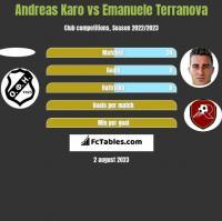 Andreas Karo vs Emanuele Terranova h2h player stats