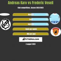 Andreas Karo vs Frederic Veseli h2h player stats