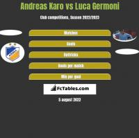Andreas Karo vs Luca Germoni h2h player stats