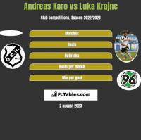 Andreas Karo vs Luka Krajnc h2h player stats