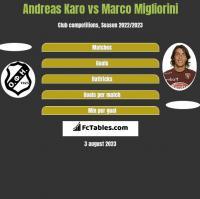 Andreas Karo vs Marco Migliorini h2h player stats