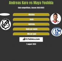 Andreas Karo vs Maya Yoshida h2h player stats
