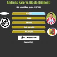 Andreas Karo vs Nicolo Brighenti h2h player stats