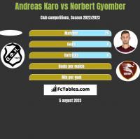 Andreas Karo vs Norbert Gyomber h2h player stats