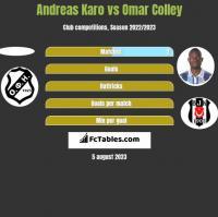 Andreas Karo vs Omar Colley h2h player stats
