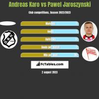 Andreas Karo vs Pawel Jaroszynski h2h player stats