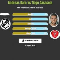 Andreas Karo vs Tiago Casasola h2h player stats