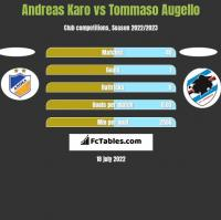 Andreas Karo vs Tommaso Augello h2h player stats