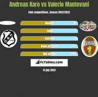 Andreas Karo vs Valerio Mantovani h2h player stats