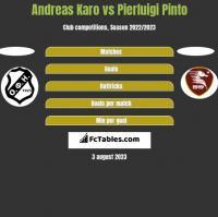 Andreas Karo vs Pierluigi Pinto h2h player stats