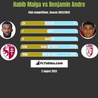 Habib Maiga vs Benjamin Andre h2h player stats